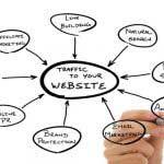 Marketing online Valencia estrategia de linkbuilding