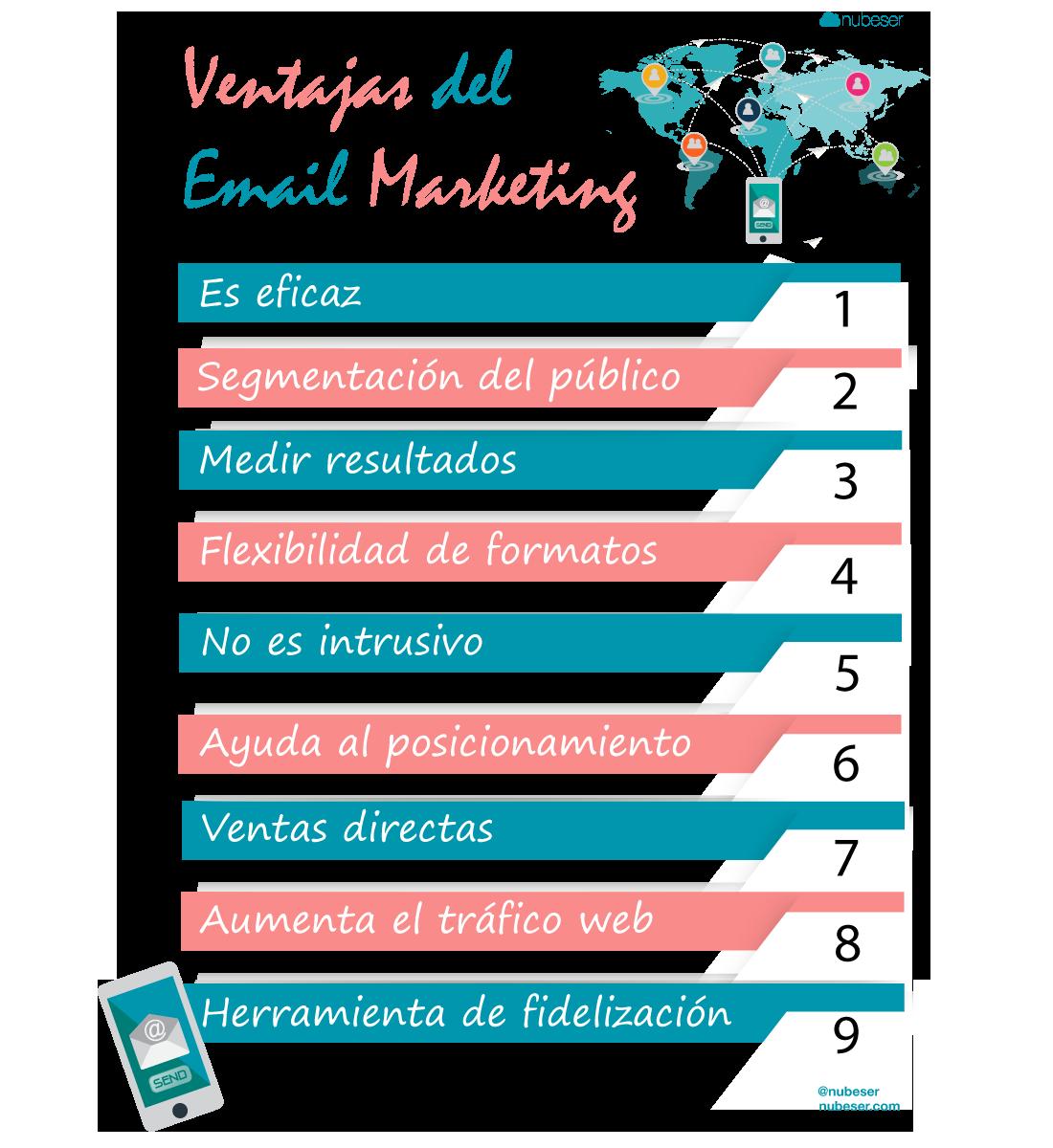 infografía de las ventajas del email marketing para empresas