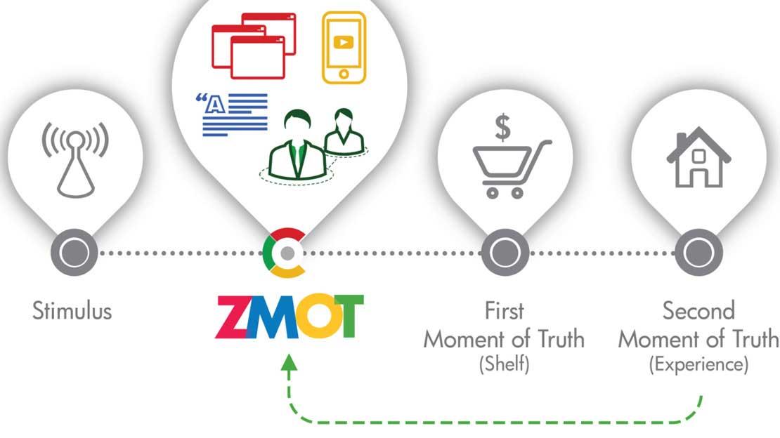 Agencia de marketing digital ZMOT