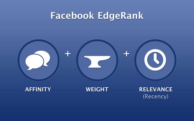 Marketing de redes sociales: Cambios en el Edgerank de Facebook