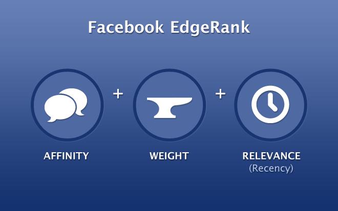 Marketing de redes sociales: Cambios en el Edgerank de Facebook