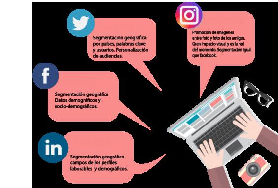 empresa de gestión redes sociales: Gestión de publicidad en redes sociales&&en_valencia&&