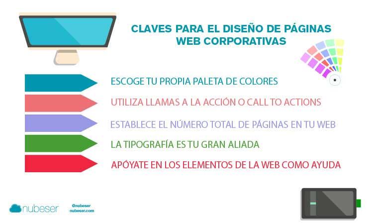 Claves para el desarrollo y diseño de páginas web corporativas