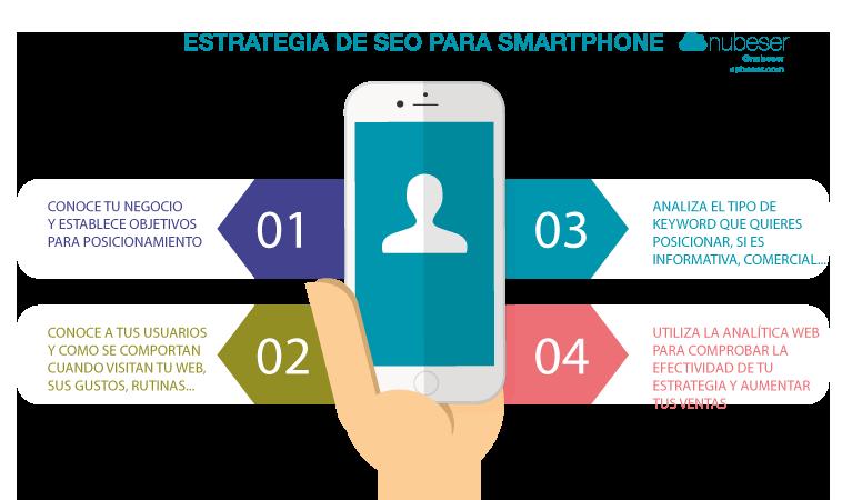 Estrategia de posicionamiento para smartphone: pasos a seguir para un buen posicionamiento web Valencia en el móvil